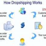 Advantages & Disadvantages of Drop Shipping